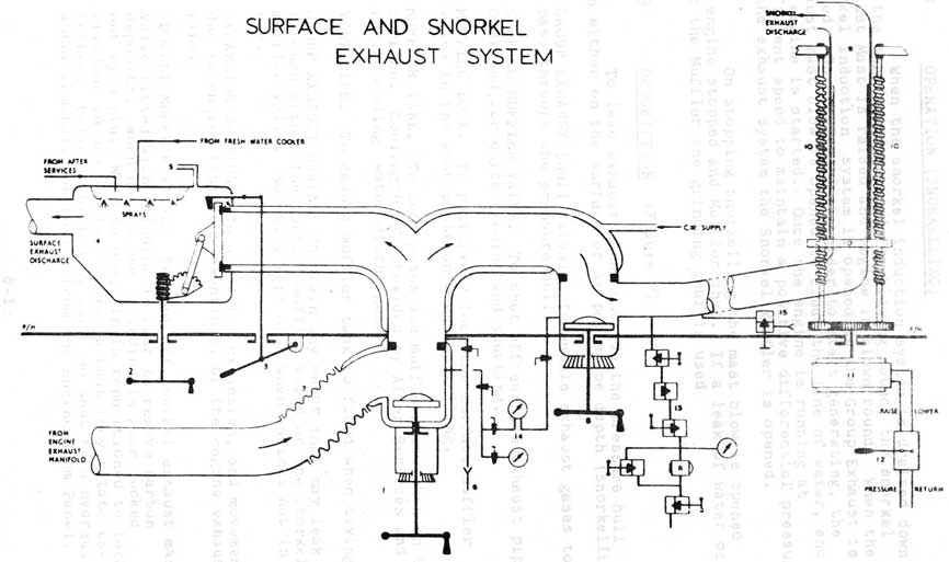 Lighting Wiring Diagram Australia C F O Class Submarines Induction And Exhaust System