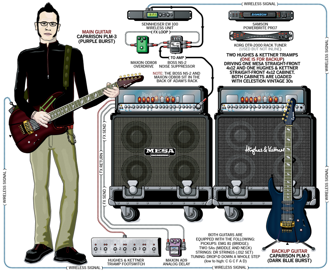 guitar rig diagram motorcycle brake light switch wiring gear 23 images diagrams 4d2e6089ce8cc77bb1149a94fad8ae9fa88f97b7 adam dutkiewicz of killswitch engage and setup 2005
