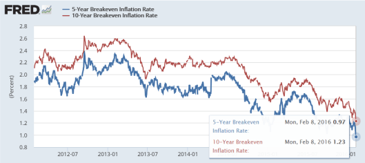 breakeven rates3