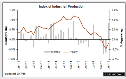Industrial Production 2016-02-17
