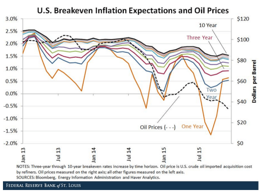 Inflation Expectations 1