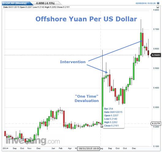 Yuan Intervention