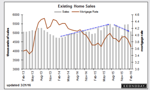 Existing Home Sales 2016-03-21