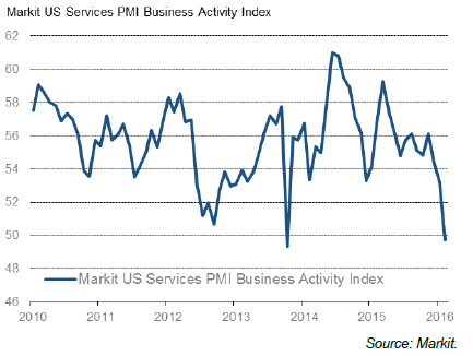 Markit Services 2016-03-03