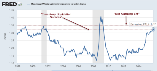 Wholesale Inventories