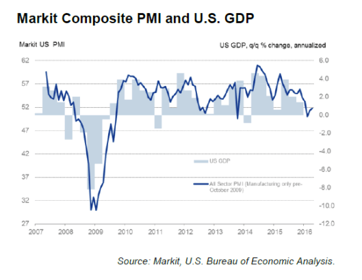 Markit Composite vs GDP