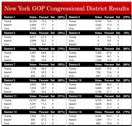 NY Districts 1