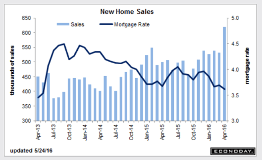 New Home Sales 2016-05
