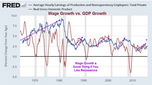 Wage Growth vs GDP Growth
