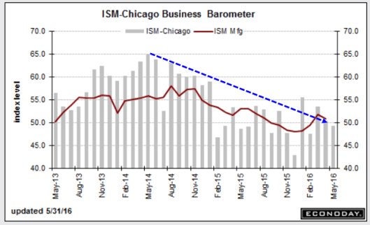 Chicago PMI 2016-06-01A