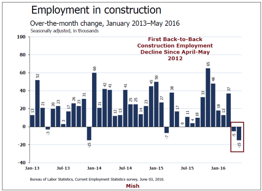 Construction Employment 2016-06-03