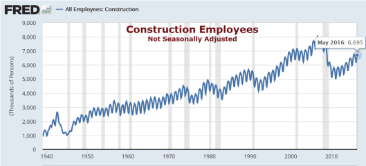 Construction Employment 2016-06-03A