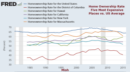 Home Ownership Most Expensive Places