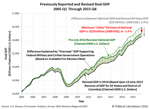 Political-Calculations-2016-GDP-Revision-Projection-spanning-2005Q1-to-2015Q4