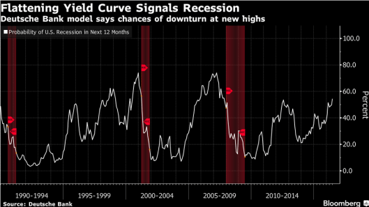 Recession Odds2