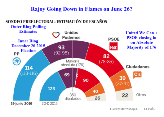Spanish Elections June 26
