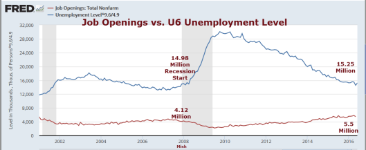 Job Openings vs U6 level