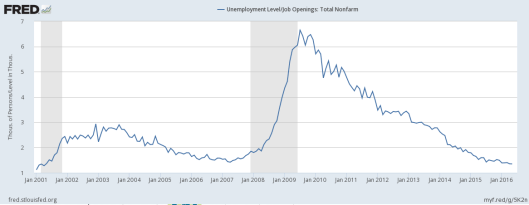 WP Long Term Unemployment2