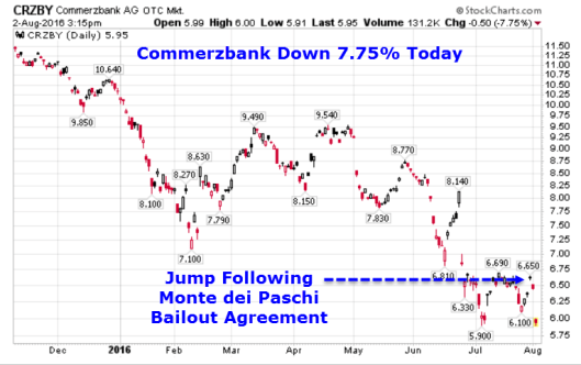 Commerzbank Daily