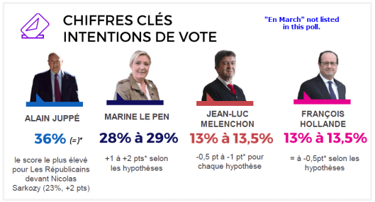 French Voter Intentions