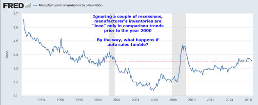 Inventory to Sales Ratio 2016-08-12D