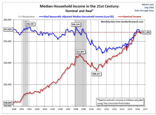 Real Median Household Income 2016-08-09