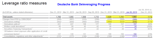 deutsche-bank-deleveaging-progress