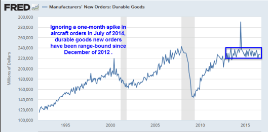 durable-goods-new-orders-2016-10a
