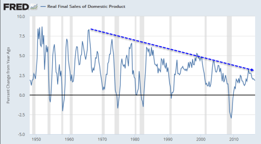 real-final-sales-of-domestic-product