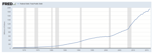total-us-public-debt