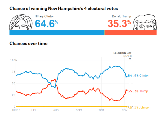nate-silver-nh-2016-11-04