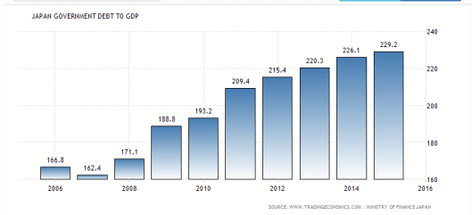 japan-debt-to-gdp3