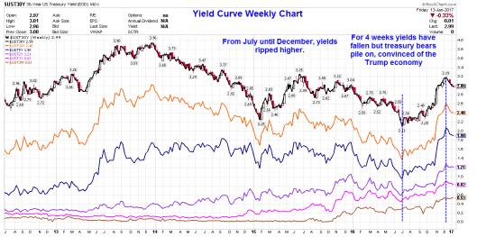 yield-curve-2017-01-14a