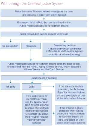 uk criminal justice system flowchart  flowchart in word