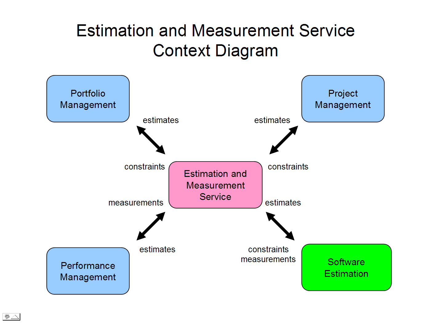 hight resolution of em service context diagram