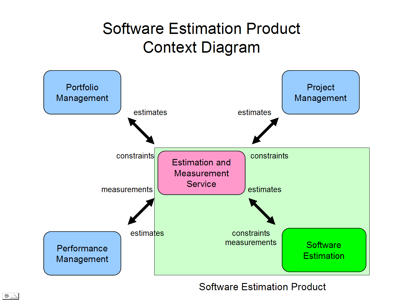 context level diagram visio for pimples on face product great installation of wiring ems 1 0 rest api architecture estimation and measurement open rh archive services net data flow