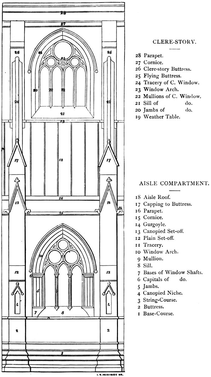 The Seven Periods of English Architecture Defined and