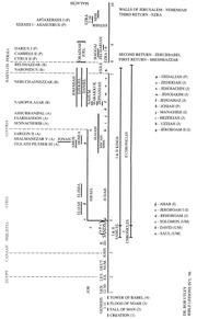 Old Testament Timeline by Dr. Bob Utley : Dr. Bob Utley
