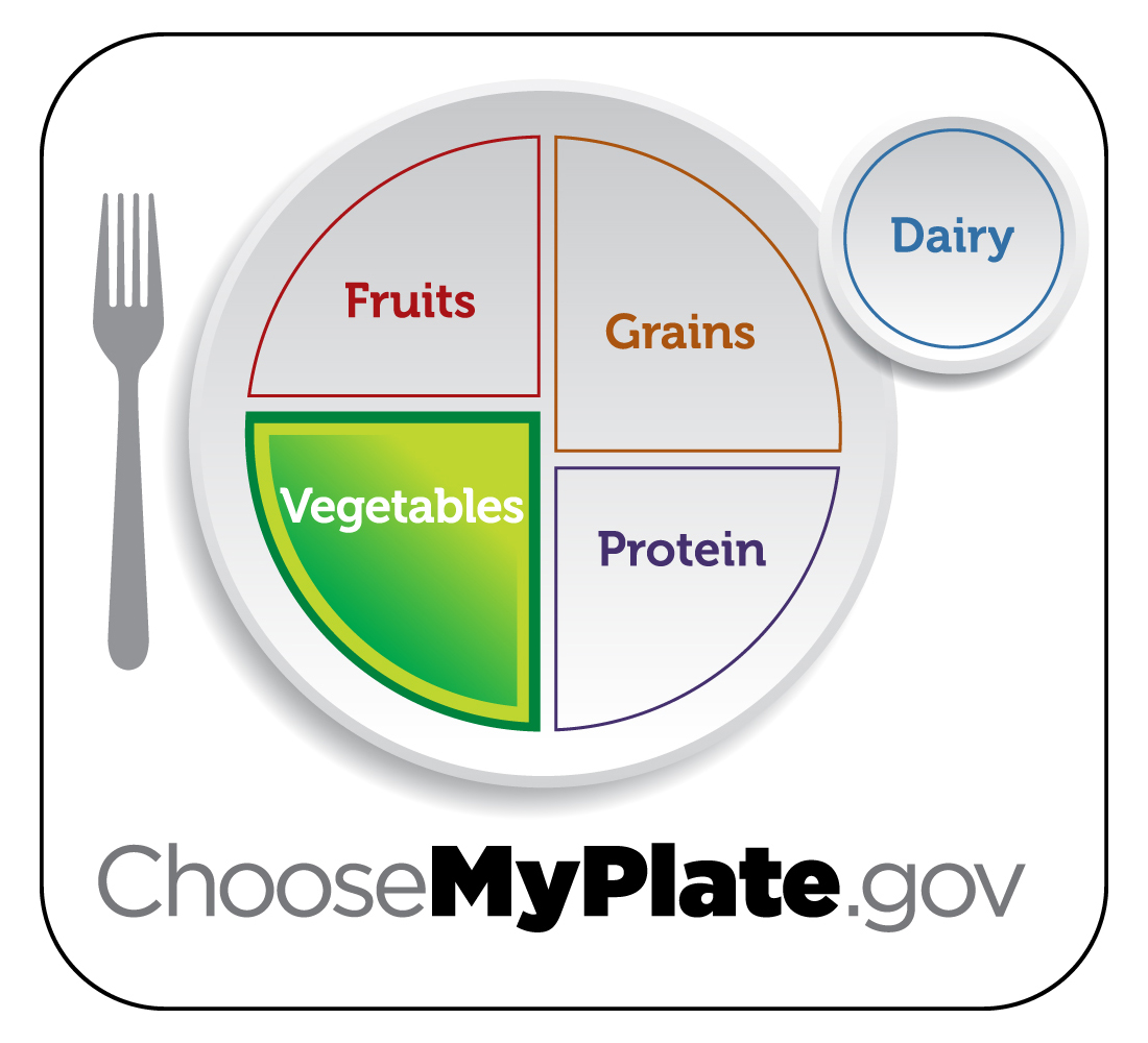 Myplate Graphic Resources