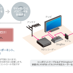 Slingbox Wiring Diagram Electric Heat Pump Page 3 And Schematics Stereo Cable Libraries Source