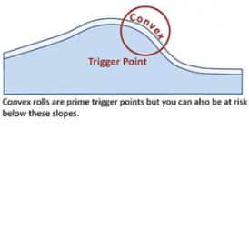 convex graph- avalanche