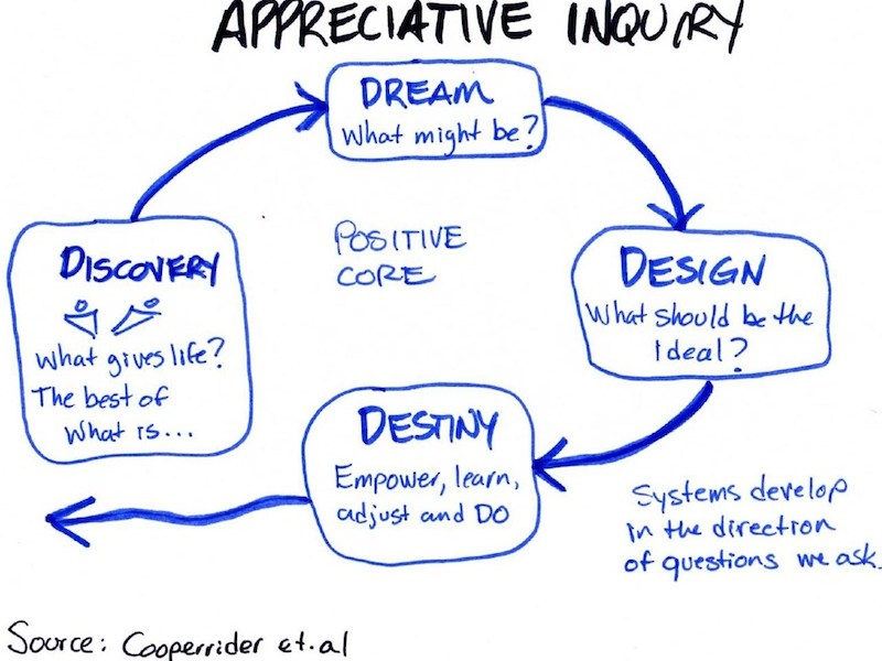 Strengthscope® Joins David L. Cooperrider Center For Appreciative Inquiry