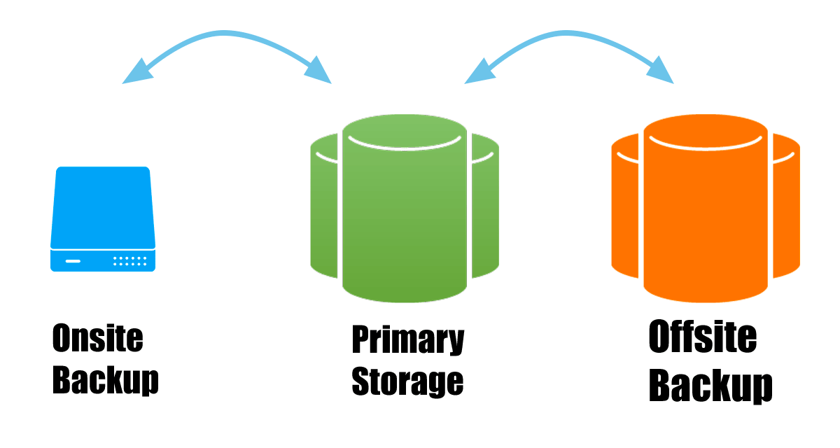 Have 3 copies in 3 different storage locations: primary storage, an onsite backup, and an offsite backup.