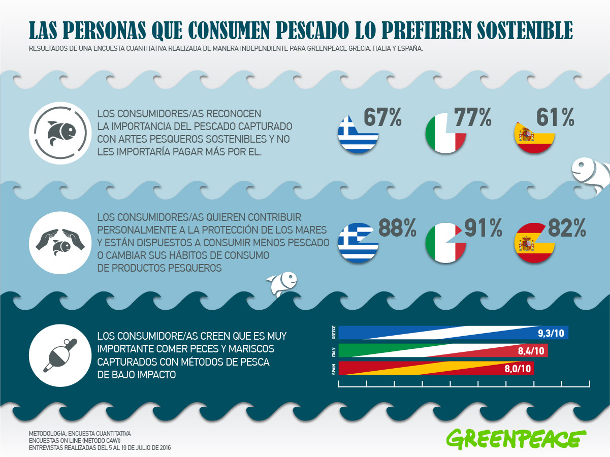 Resultado de imagen para pesca atun infografia