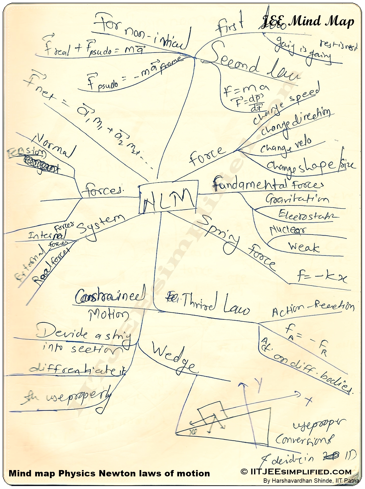 Mind Maps For Iit Jee