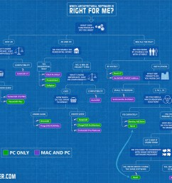 flowchart showing which cad bim software is right for you [ 2000 x 1339 Pixel ]