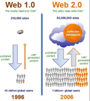 Web 1.0 versus Web 2.0