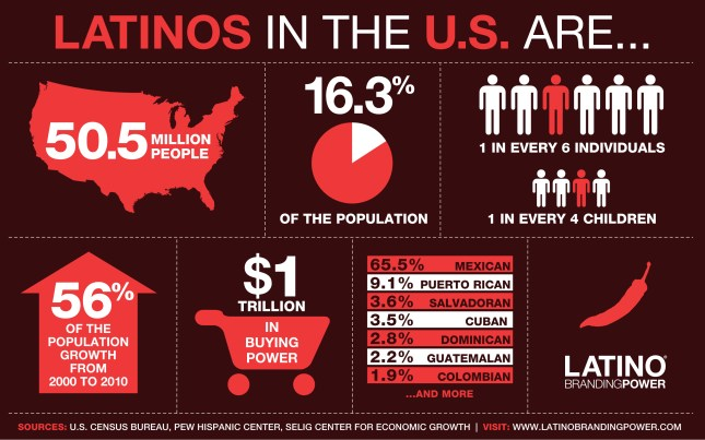 Latino demographics US