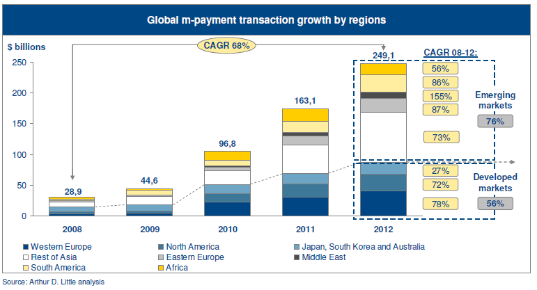 Mobile payments increase