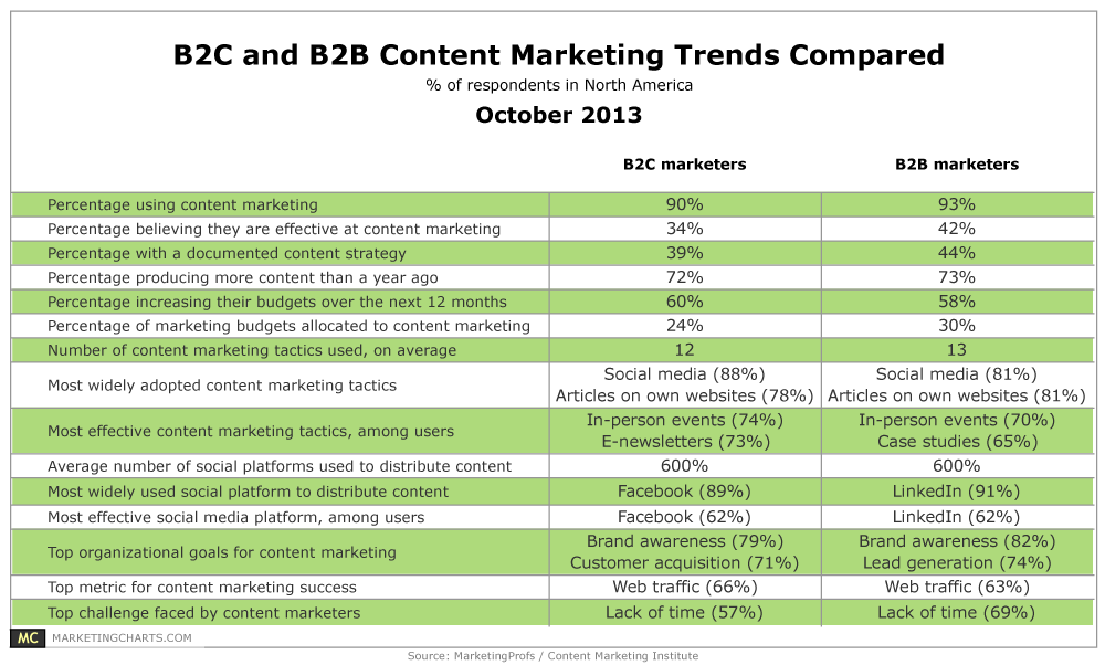 CMIMarketingProfs-B2B-B2C-Content-Marketing-Trends-Compared-Oct2013